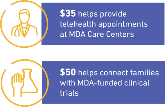 MDA is supporting 150 research projects worldwide.