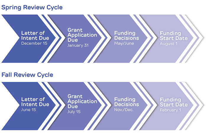 Research Grants – Grant Application